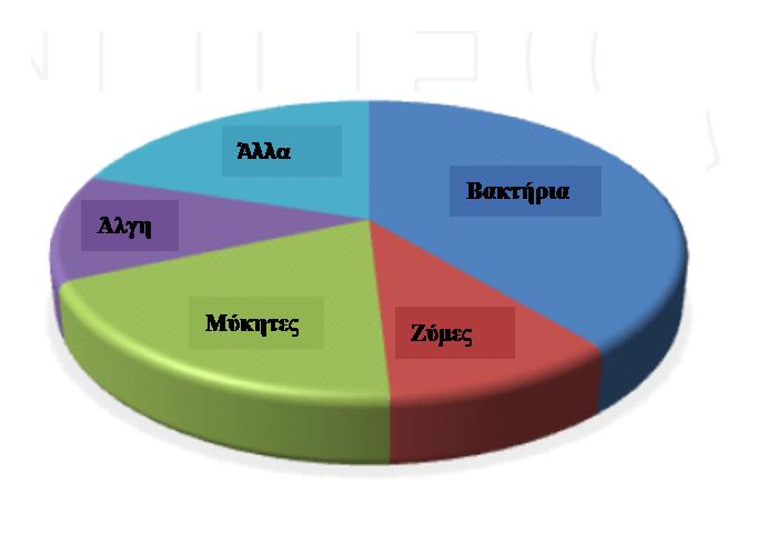 Εικόνα 1. Τύποι μικροοργανισμών που χρησιμοποιούνται σε διαδικασίεςβιοαποκατάστασης (Coelho et al. 2015).