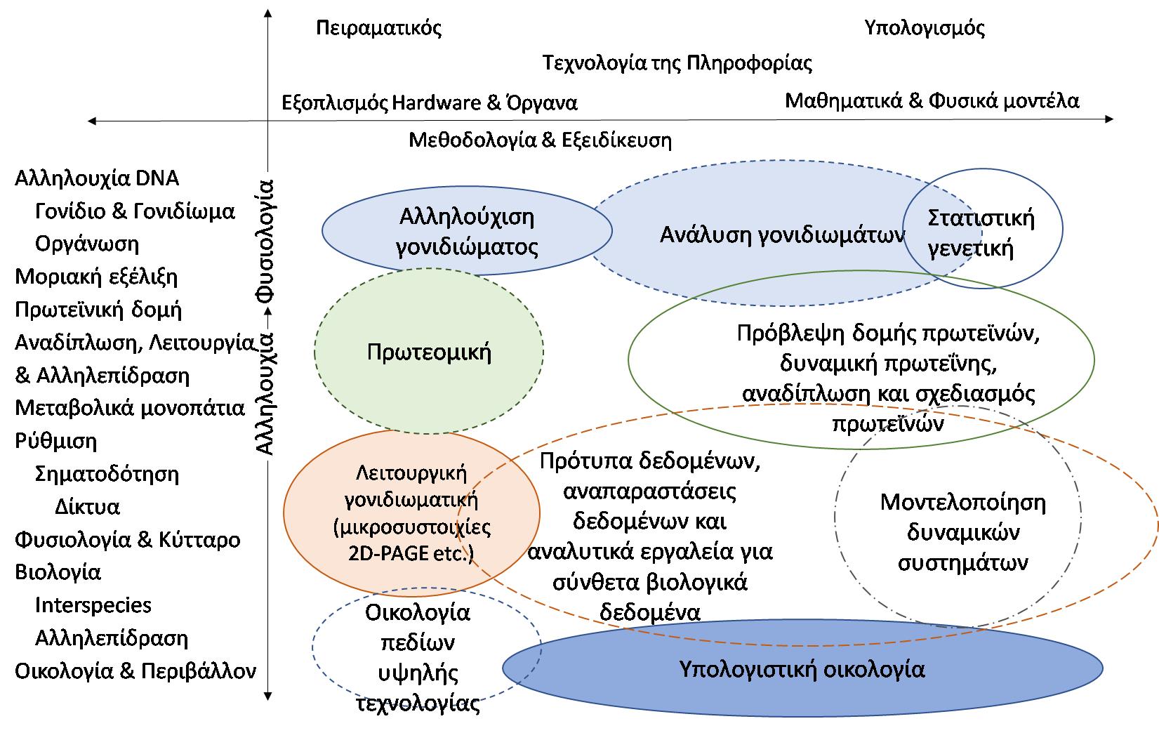 Εικόνα 1. Πώς η τεχνολογία διασταυρώνεται με τη βιολογία