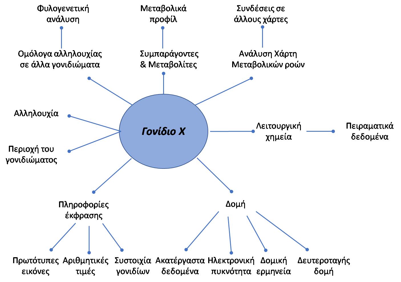 Εικόνα 5. Πληροφορίες που σχετίζονται με ένα μόνο γονίδιο