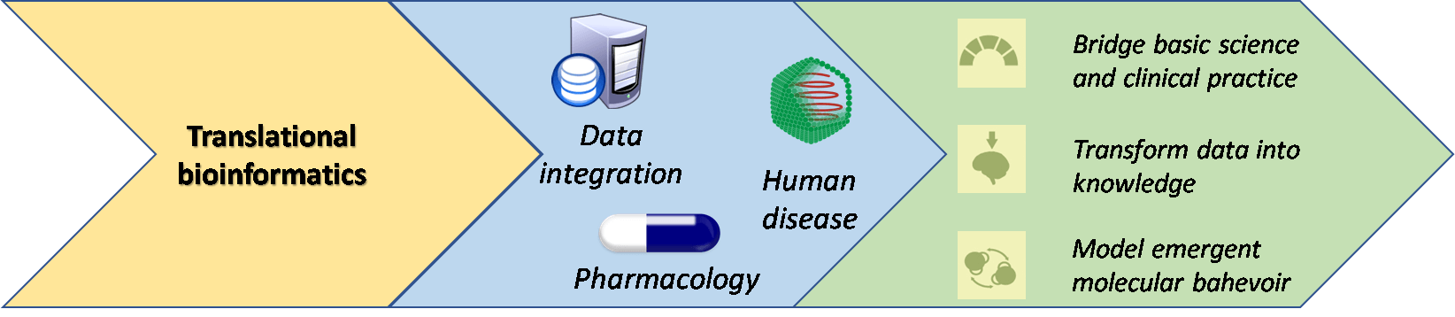 Figure 1. Translational Bioinformatics.