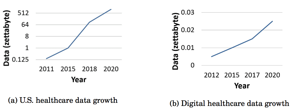 Figure 8. Healthcare data growth. (Fang et al. 2016)